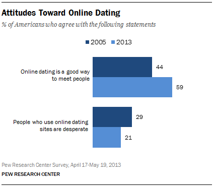 Reasons for Online Dating - Why People Date Online