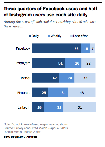 pew research social media insights